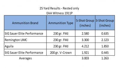 accuracy-1911p
