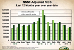 NSSF: Why Gun Sales Remain Strong