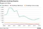 UK Gun Ban Not Working, Gun Crime is on the Rise