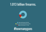 New Study: Civilians Hold 84.6% of World's Small Arms (Americans Own 40%!!!)