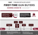 NSSF: Millions of First-Time Gun Buyers During COVID-19