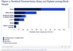 Alarming Stats on Nonfatal Gun Injuries